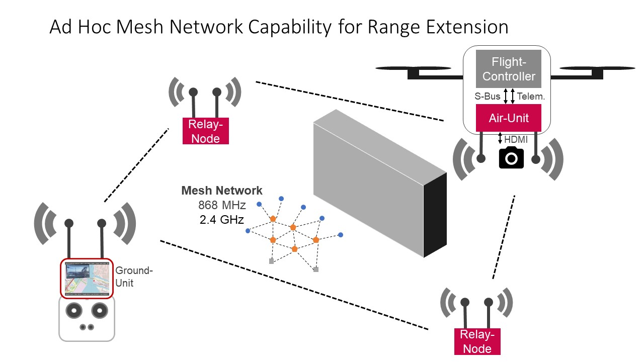 Range extension using ad hoc mesh network techniques